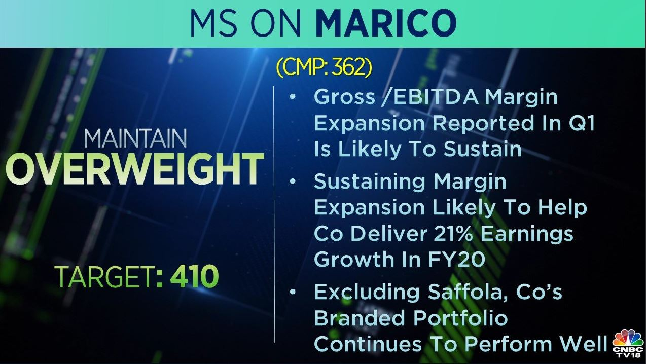 <strong>Morgan Stanley on Marico:</strong> The brokerage is 'overweight' on the stock with a target of Rs 10 per share. Gross/EBITDA margin reported in Q1 is likely to sustain, which will help the company to deliver 21 percent earnings growth, the brokerage noted.