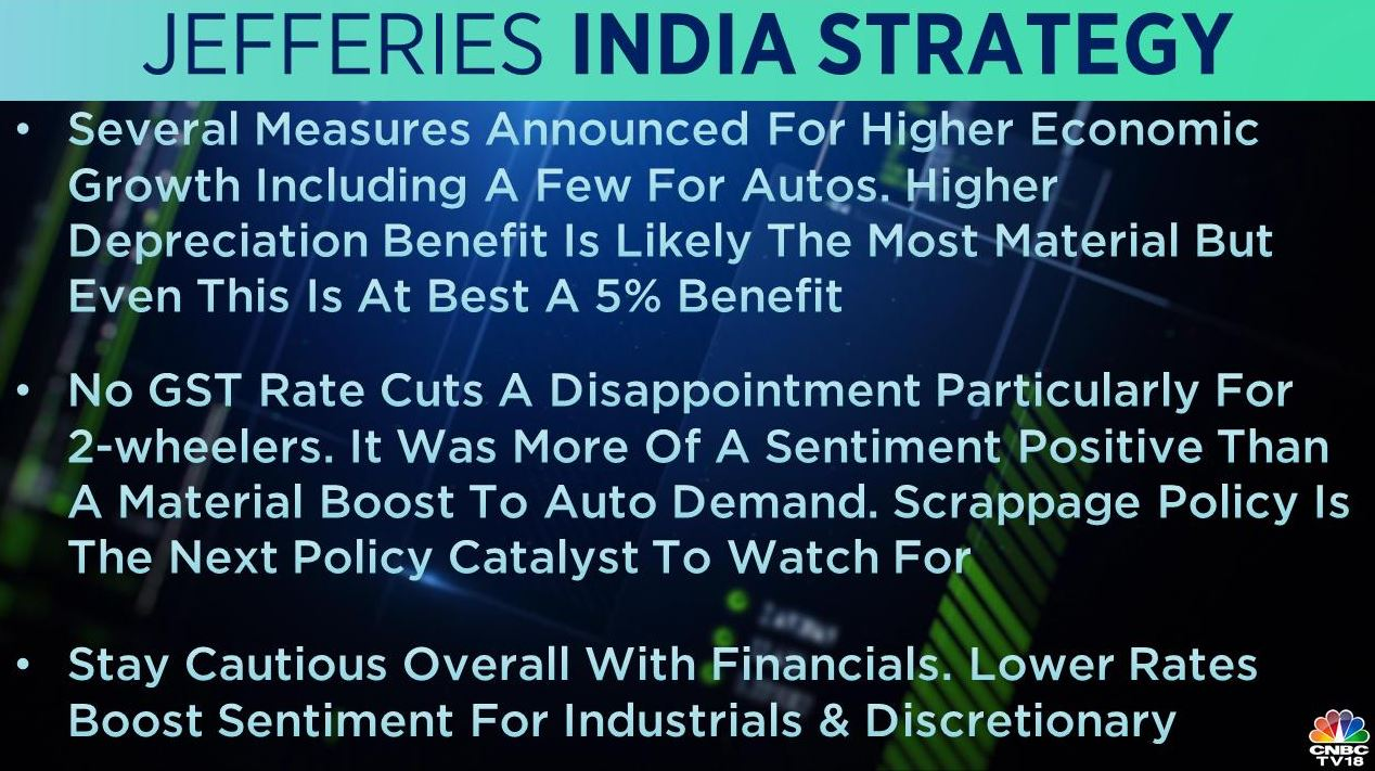 <strong>Jefferies India strategy:</strong> Several measures announced by finance minister Nirmala Sitharaman for higher economic growth including a few for autos, it noted, adding that no goods and services tax (GST) rate cut a disappointment particularly for 2-wheelers. The brokerage is overall cautious on financials.