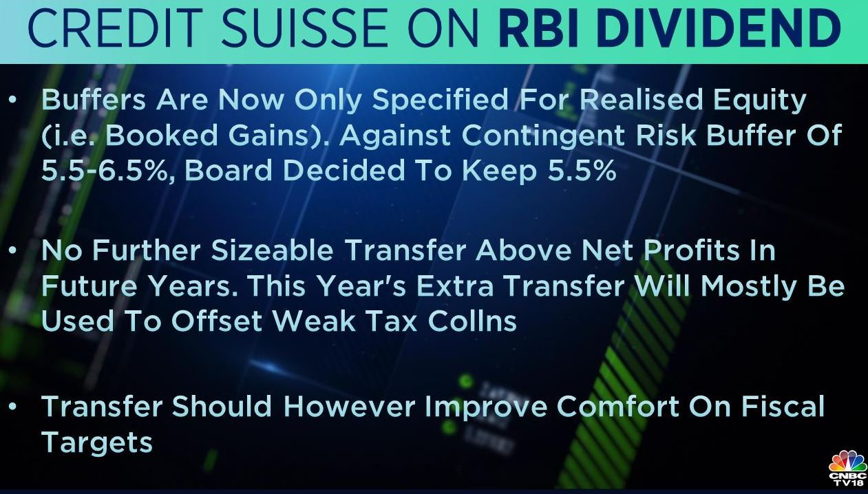 <strong>Credit Suisse on RBI Dividend:</strong> This year's extra transfer will mostly be used to offset weak tax collections, the brokerage said, adding that the transfer should improve comfort on fiscal targets. No further sizeable transfer above net profits in future years, Credit Suisse noted.