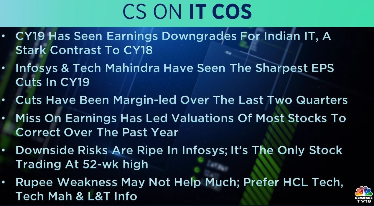<strong>Credit Suisse on IT Companies:</strong> 2019 has seen earnings downgrades for Indian IT, a stark contrast to 2018, the brokerage noted. It added that Infosys and Tech Mahindra have seen the sharpest EPS cuts in 2019. Rupee weakness may not help much; prefer HCL Tech, Tech Mahindra and L&T Info, it said.