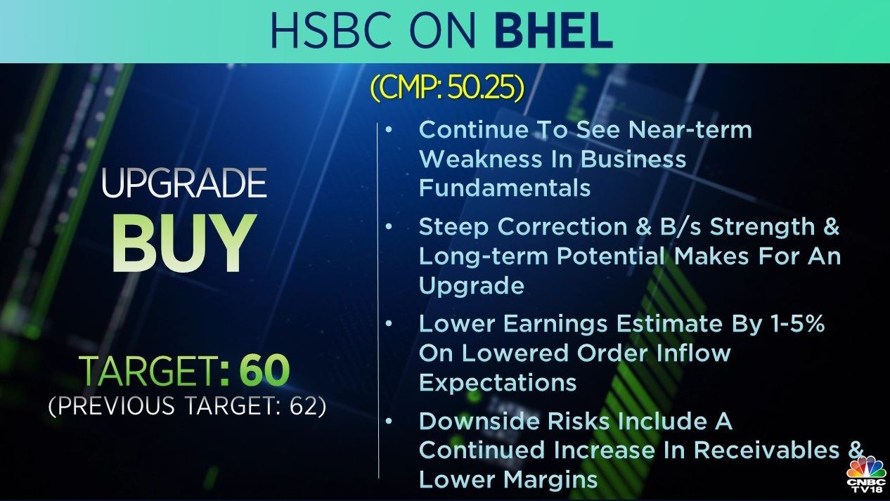 <strong>HSBC on BHEL:</strong> The brokerage upgraded the stock to 'buy' but cut its target to Rs 60 per share from Rs 62 earlier. The brokerage said it continues to see near-term weakness in business fundamentals. Downside risks include a continued increase in receivables and lower margins, it added.