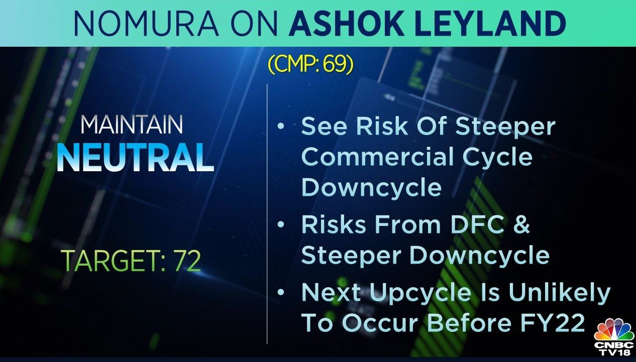 <strong>Nomura on Ashok Leyland:</strong> The brokerage is 'neutral' on the stock but cut its target to Rs 72 per share. It sees the risk of steeper commercial cycle downcycle and said the next upcycle is unlikely to occur before FY22.