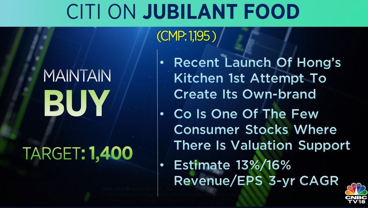 <strong>Citi on Jubilant FoodWorks:</strong> The brokerage has a 'buy' rating on the stock with a target at Rs 1,400 per share. The recent launch of Hong's Kitchen is its first attempt to create its own-brand, the brokerage says. It adds that the company is one of the few consumer stocks where there is valuation support.