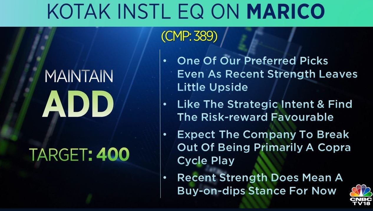 <strong>Kotak Institutional Equities on Marico:</strong> The brokerage has 'add' rating on the stock with a target at Rs 400 per share. It is one of their preferred picks even as recent strength leaves little upside, the brokerage says. Recent strength does mean a buy-on-dips stance, for now, it adds.