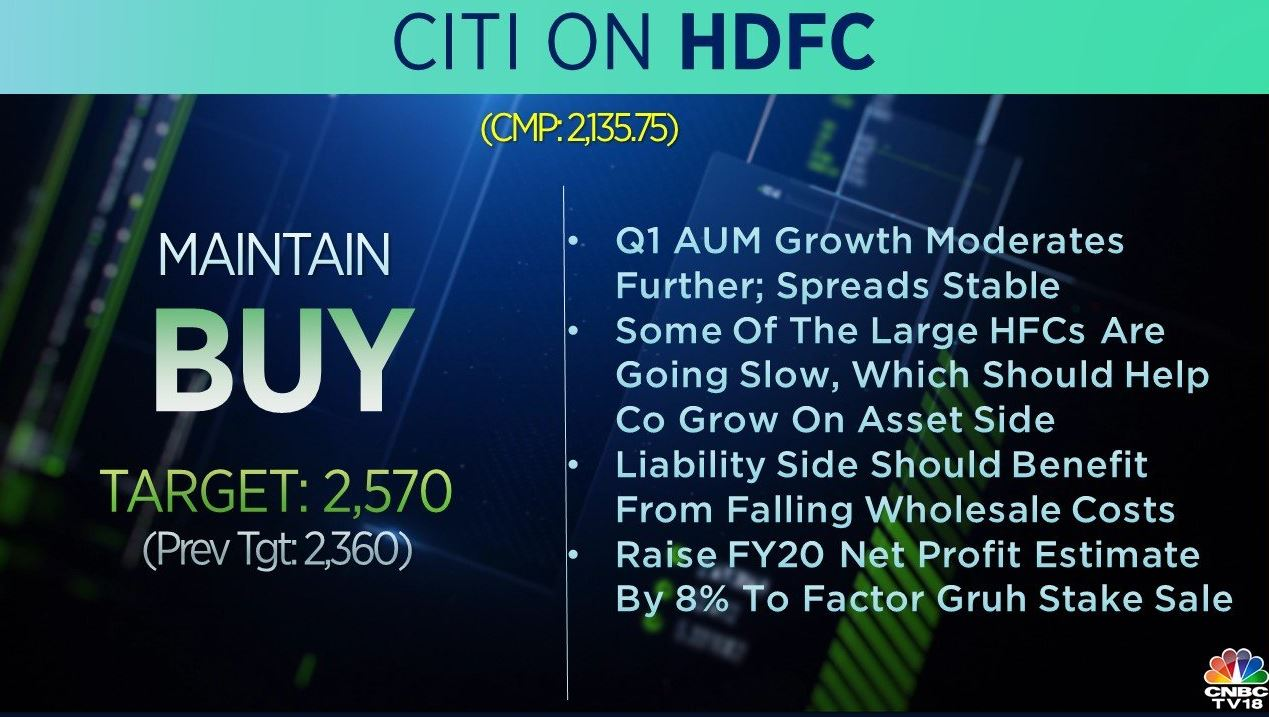 <strong>Citi on HDFC</strong>: The brokerage has a 'buy' call on the stock and raised its target to Rs 2,570 per share from Rs 2,360 earlier. Some of the large HFCs are going slow, which should help the company grow on the asset side, the brokerage noted.