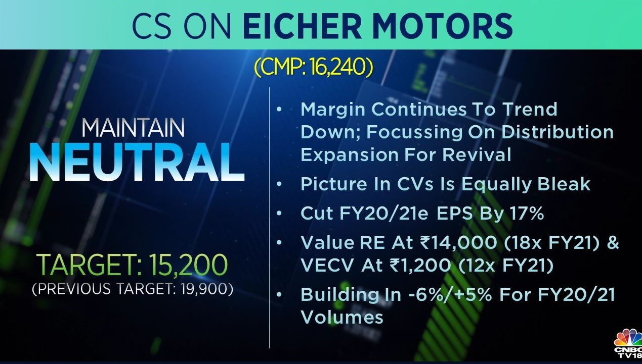 <strong>Credit Suisse on Eicher Motors:</strong> The brokerage has a 'hold' rating on the stock but reduced its target to Rs 15,200 from Rs 19,900 earlier. Margin continues to trend down, it said, adding that the company should focus on distribution expansion for revival.