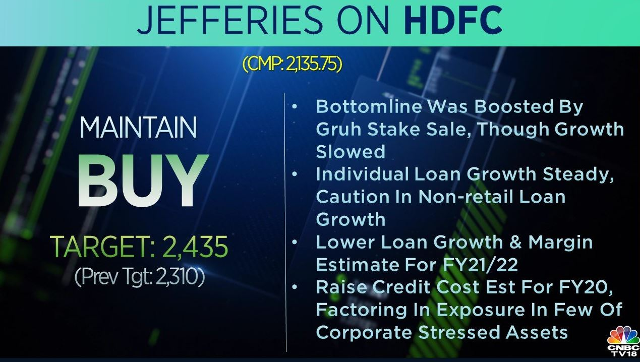 <strong>Jefferies on HDFC:</strong> The brokerage is bullish on the stock and raised its target price to Rs 2,435 per share from Rs 2,310 earlier. Bottomline was boosted by Gruh Stake Sale, even though growth slowed, the brokerage said, adding that it is cautious on its non-retail loan growth.