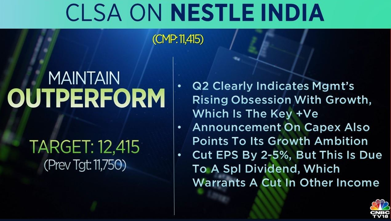 <strong>CLSA on Nestle India:</strong> The brokerage maintains 'outperform' on the stock and raised its target to Rs 12,415 from Rs 11,750 per share. The quarter clearly indicates management's rising obsession with growth, which is the key negative, it added.