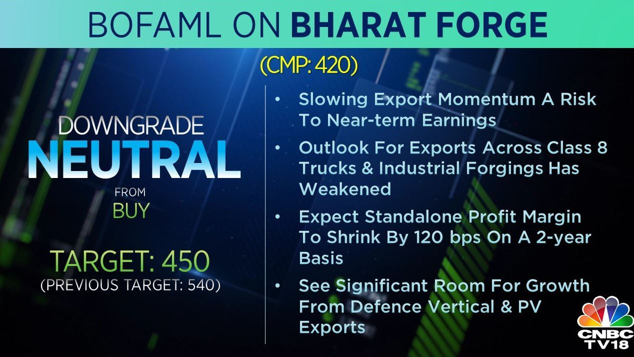 <strong>BofAML on Bharat Forge:</strong> The brokerage downgraded the stock to 'neutral' from 'buy' and cut its target price to Rs 450 per share from Rs 540 earlier. Slowing export momentum is a risk to near-term earnings and outlook for exports across Class 8 trucks and industrial forgings have weakened, the brokerage added.