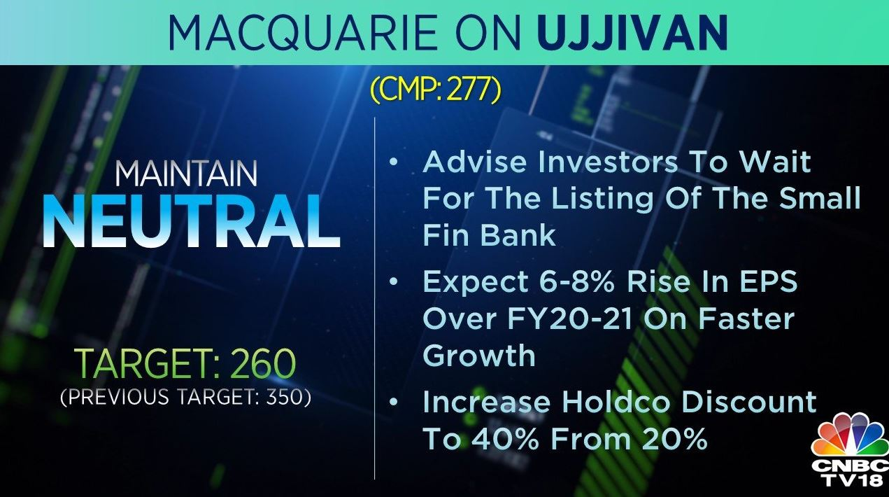 <strong>Macquarie on Ujjivan</strong>: The brokerage has a 'neutral' call on the stock but cut its target to Rs 260 per share from Rs 350 earlier. It expects a 6.8 percent rise in EPS over FY20-21 on faster growth.