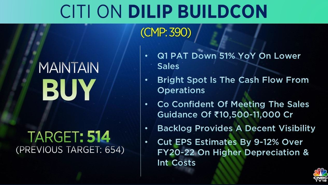 <strong>Citi on Dilip Buildcon</strong>: The brokerage has a 'buy' call on the stock with target cut to Rs 514 per share from Rs 654 earlier. It cut EPS estimates by 9-12 percent over FY20-22 on higher depreciation and internal costs.