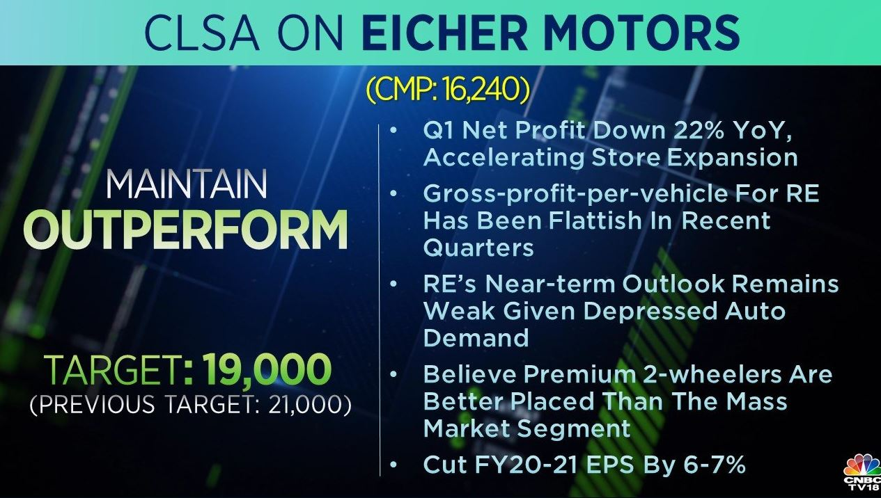 <strong>CLSA on Eicher Motors:</strong> The brokerage has an 'outperform' rating on the stock with target cut to Rs 19,000 from Rs 21,000 per share. Gross-profit-per-vehicle for Royal Enfield has been flattish in recent quarters but its near-term outlook remains weak given depressed auto demand, CLSA added.
