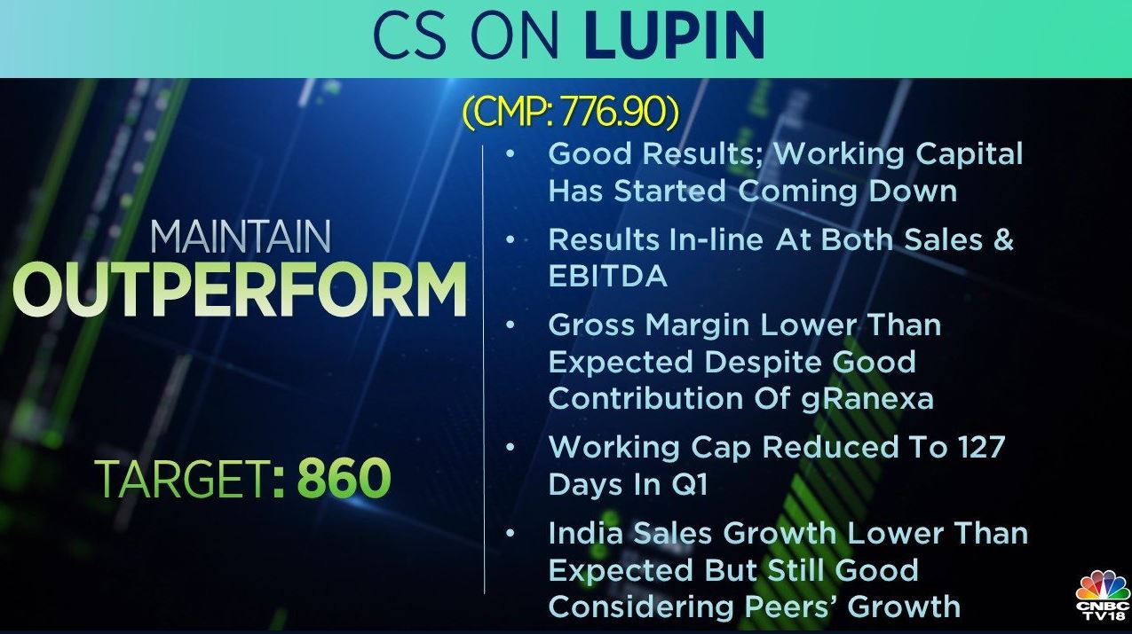 <strong>Credit Suisse on Lupin:</strong> The brokerage has an 'outperform' call on the stock with a target at Rs 860 per share. India sales growth lower than expected but still good considering peers' growth, it added.