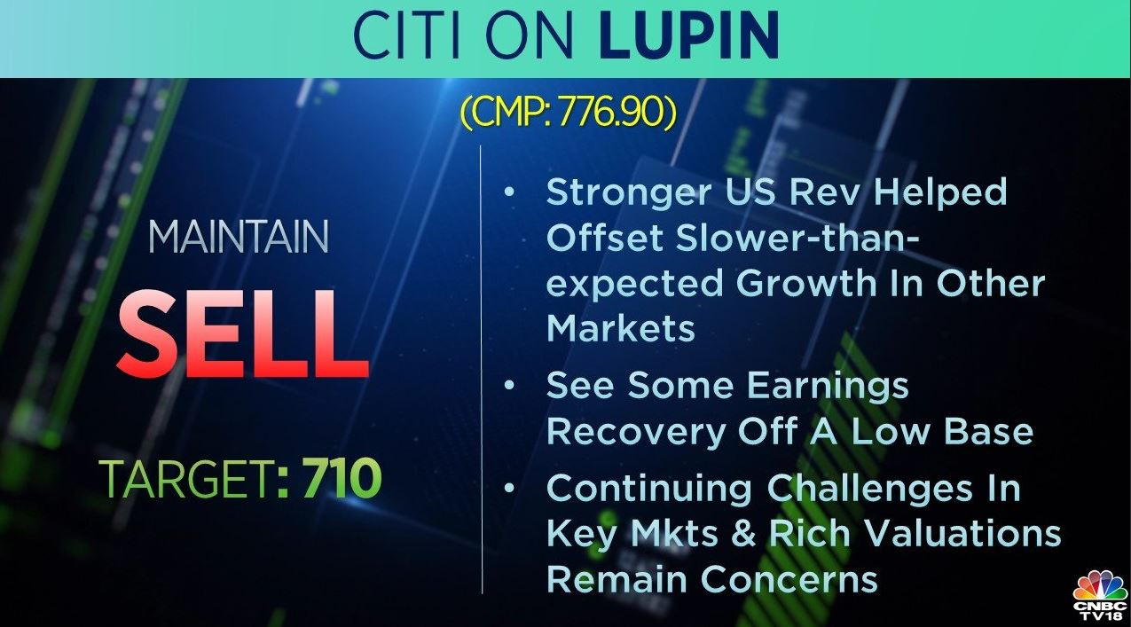 <strong>Citi on Lupin:</strong> The brokerage has a 'sell' call on the stock with a target at Rs 710 per share. Stronger US revenue helped offset slower-than-expected growth in other markets, it said, adding that continuing challenges in key markets and rich valuations remain a concern.