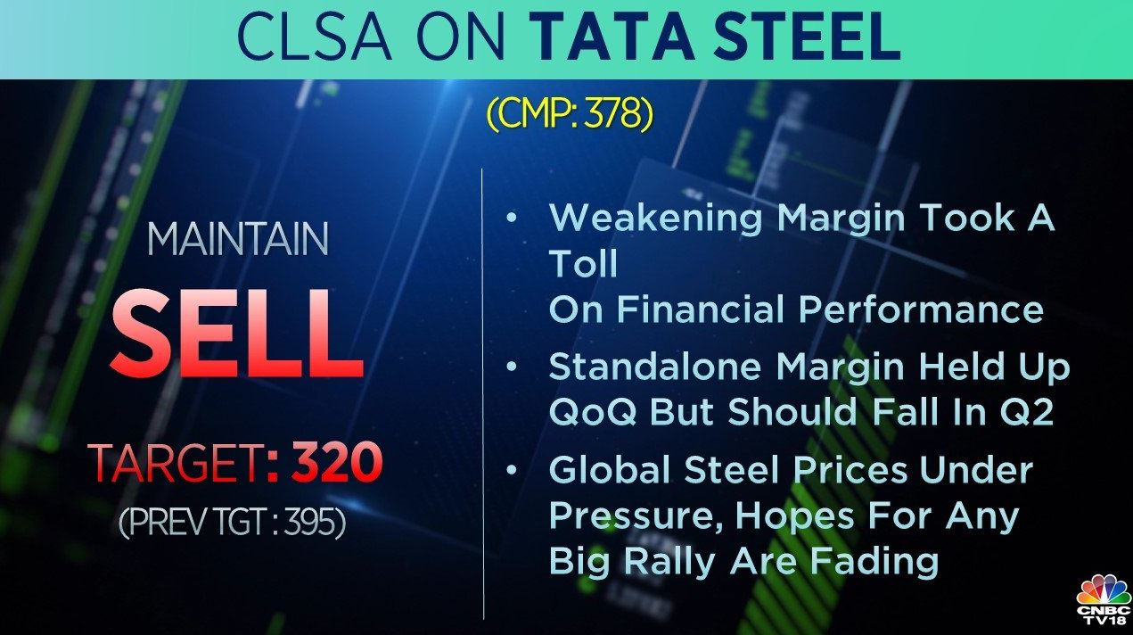 <strong>CLSA on Tata Steel:</strong> The brokerage has a 'sell' rating on the stock with its target cut to Rs 320 per share from Rs 395. It added that weakening margin took a toll on financial performance and the standalone margin held up QoQ but should fall in Q2.