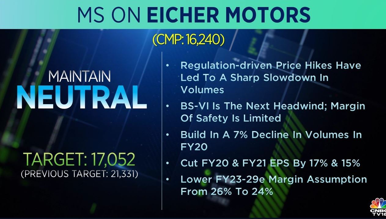<strong>Morgan Stanley on Eicher Motors:</strong> The brokerage has an 'equal-weight' call on the stock but slashed its target to Rs 17,052 from Rs 21,331 per share. Regulation-driven price hikes have led to a sharp slowdown in volumes and BS-VI is the next headwind, the brokerage said.