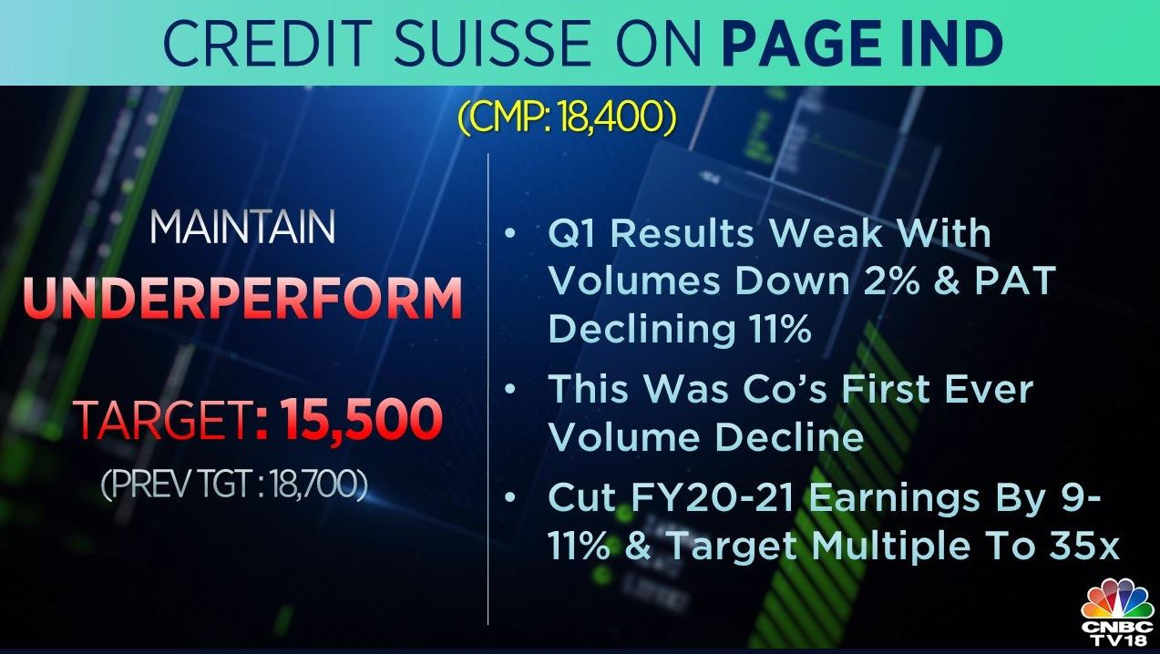 <strong>Credit Suisse on Page Industries:</strong> The brokerage maintained 'underperform' rating on the stock and cut its target to Rs 15,000 per share. Q1 results were weak with volumes down 2 percent and PAT Declining 11 percent, it said, adding that this was company's first-ever volume decline.