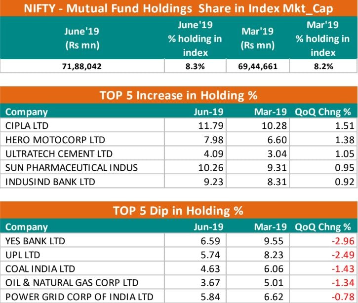 <strong>Mutual Funds</strong>: Mutual Funds mildly increased their holdings in the Nifty50 companies from 8.2 percent to 8.3 percent (QoQ). MFs increased their holdings in Cipla by 1.5 percent followed by Hero MotoCorp (up 1.38 percent). Meanwhile, MFs sold the most in stocks in YES Bank, UPL, Coal India, ONGC, and PowerGrid.