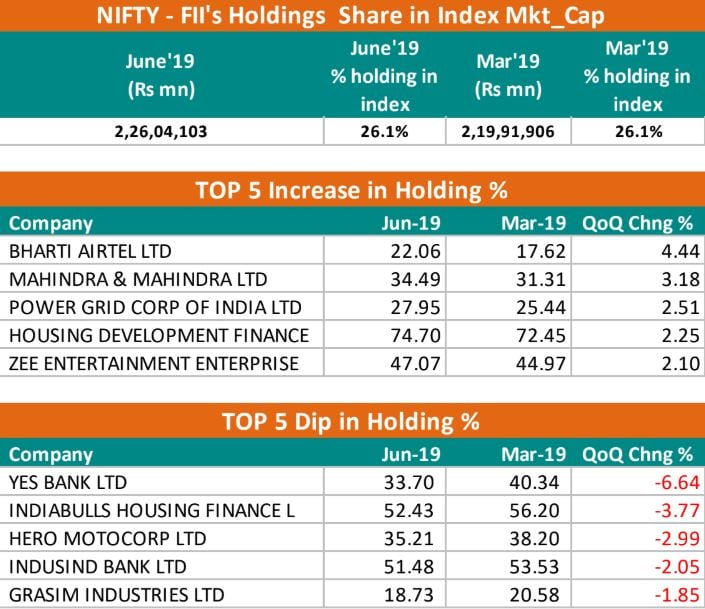 <strong>FIIs: </strong>The shareholding pattern of FIIs saw major changes in the June quarter. FIIs bought the most in Bharti Airtel, M&M, PowerGrid, HDFC, and Zee, while sold the most in YES Bank, Indiabulls, Hero MotoCorp, IndusInd Bank, and Grasim. The FIIs have been on a selling spree since the beginning of July after the Finance Minister announced surcharge on foreign investors, Continuing with their selling spree, foreign investors pulled out a net amount of Rs 9,197 crore in just seven trading sessions in August.