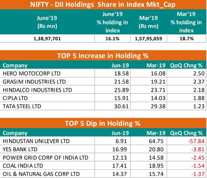 <strong>DIIs</strong>: Domestic investors have reduced their shareholding in Nifty50 companies to 16.1 percent in June 2019 from 18.7 percent in March 2019. Hero MotoCorp, Grasim, and Hindalco witnessed over 2 percent rise in the shareholding by DIIs in the June quarter. However, according to the IDBI report, HUL saw the biggest fall in their domestic investor shareholding, down 57.8 percent. Shareholding in YES Bank and PowerGrid also decreased 3.8 percent and 2.45 percent, respectively.