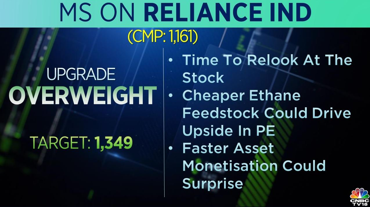 <strong>Morgan Stanley on RIL</strong>: The brokerage upgraded the stock to 'overweight' from 'equal-weight' with a target at Rs 1,349 per share. It added that its time to relook at the stock and faster asset monetisation could surprise the street.