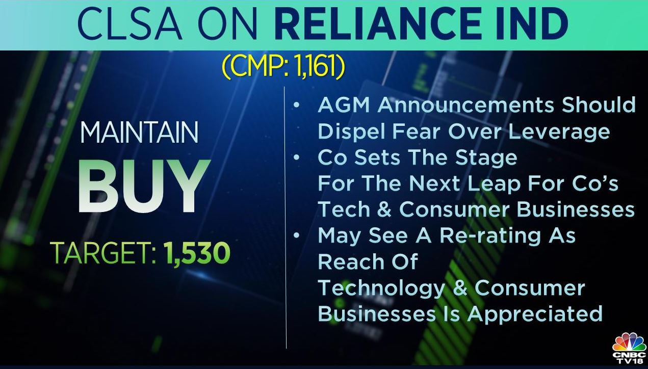 <strong>CLSA on RIL:</strong> The brokerage retained 'buy' call on the stock with a target at Rs 1,530 per share. The company sets the stage for the next leap for its tech and consumer businesses, and may see a re-rating, it added.