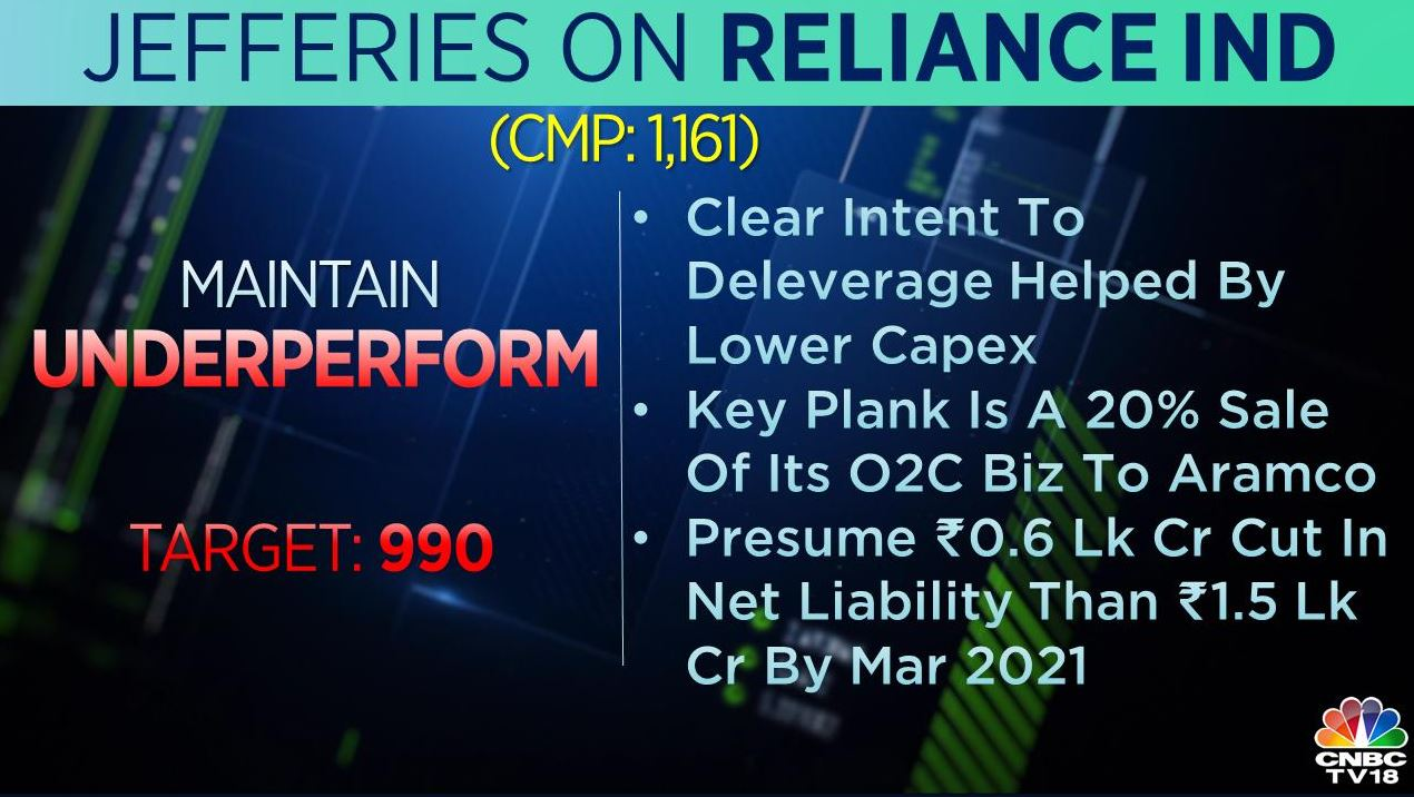 <strong>Jefferies on RIL</strong>: The brokerage maintains 'underperform' rating on the stock with a target at Rs 990 per share. It presumes Rs 0.6 lakh crore cut in net liability rather than Rs 1.5 lakh crore by March 2021.