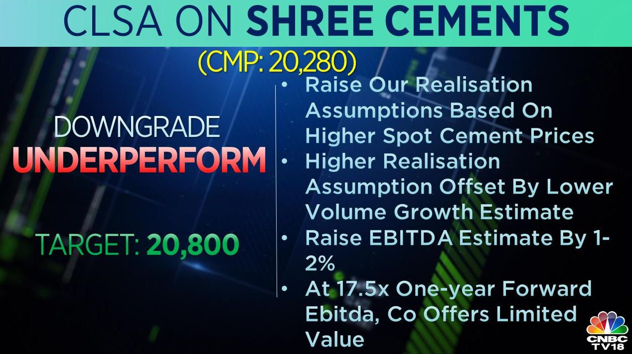 <strong>CLSA on Shree Cements:</strong> The brokerage downgraded the stock to 'underperform' from 'outperform' with a target at Rs 20,800 per share. They raised their realisation assumptions based on higher spot cement prices.