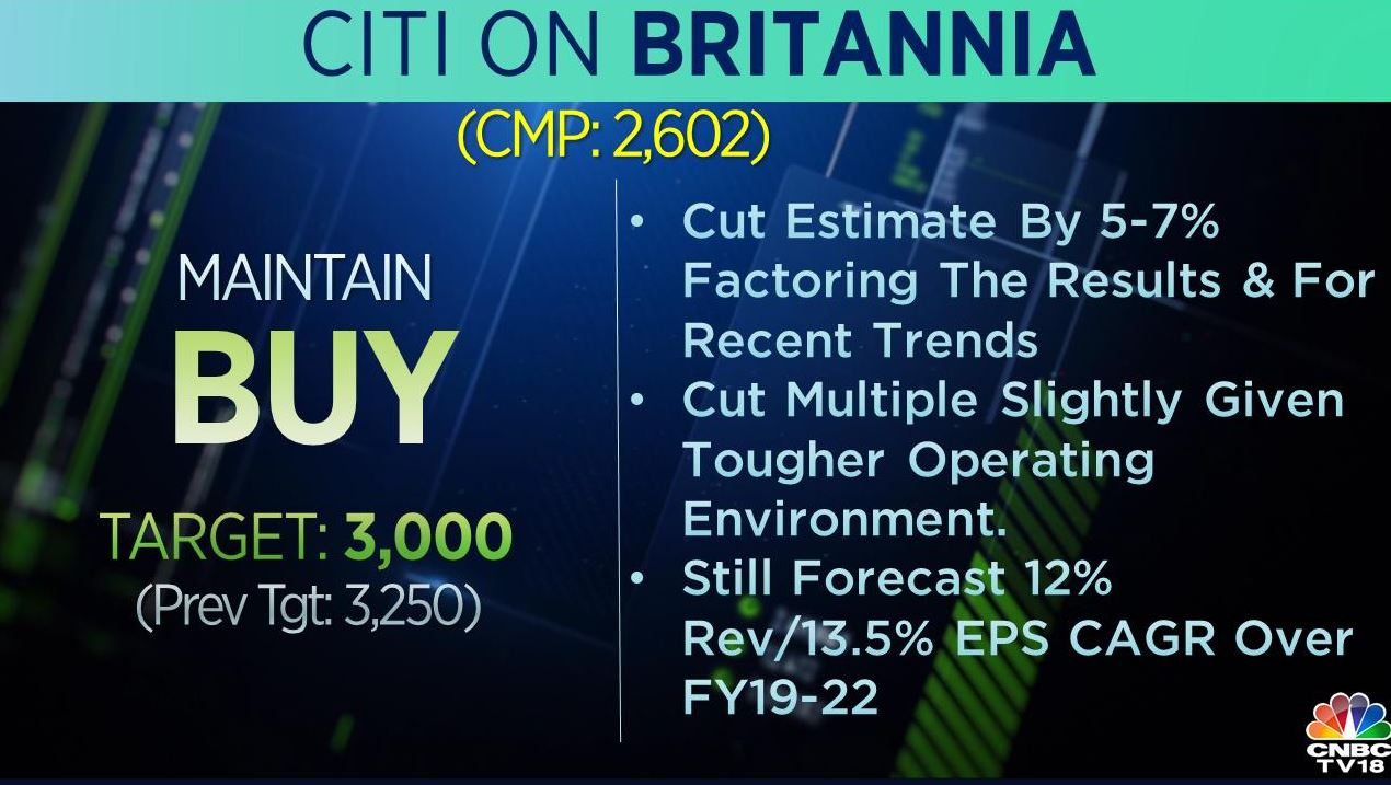 <strong>Citi on Britannia:</strong> The brokerage maintained 'buy' call on the stock with a target cut to Rs 3,000 per share from Rs 3,250 earlier. It cut estimate by 5-7 percent factoring the results and recent trends.