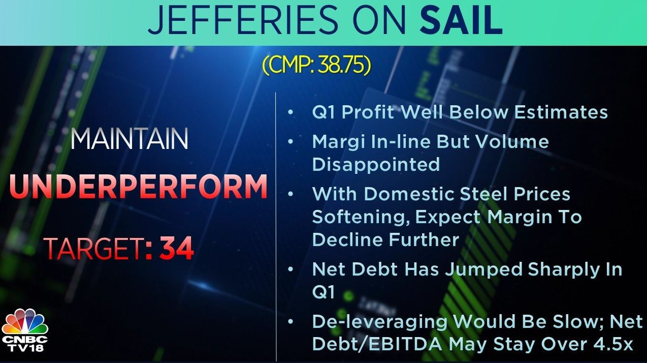 <strong>Jefferies on SAIL:</strong> The brokerage maintains 'underperform' rating on the stock with a target at Rs 34 per share. Q1 profit was well below estimates, it said, adding that with domestic steel prices softening, expect the margin to further decline.