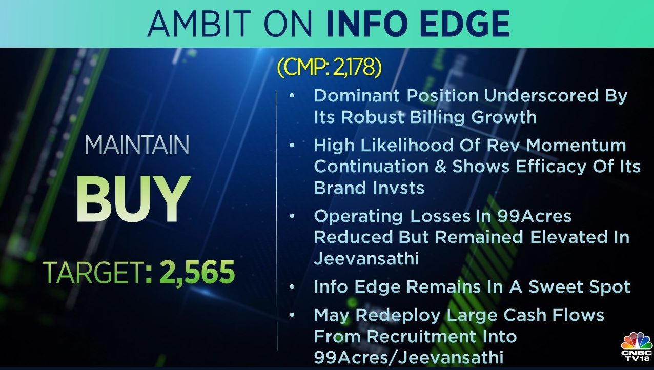 <strong>Ambit on Info Edge:</strong> The brokerage maintains 'buy' rating on the stock with a target price of Rs 2,565 per share. Q1 revenue exceeded expectations, it said, adding that the dominant position is underscored by its robust billing growth.