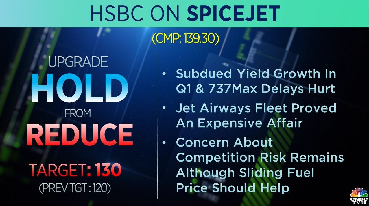 <strong>HSBC on SpiceJet:</strong> The brokerage upgraded the stock to 'hold' from 'reduce' and raised its price target to Rs 130 per share from Rs 120 earlier. HSBC raised its profit forecast for FY20 but cut for FY21-22. Concern about competition risk remains although sliding fuel price should help, it added.