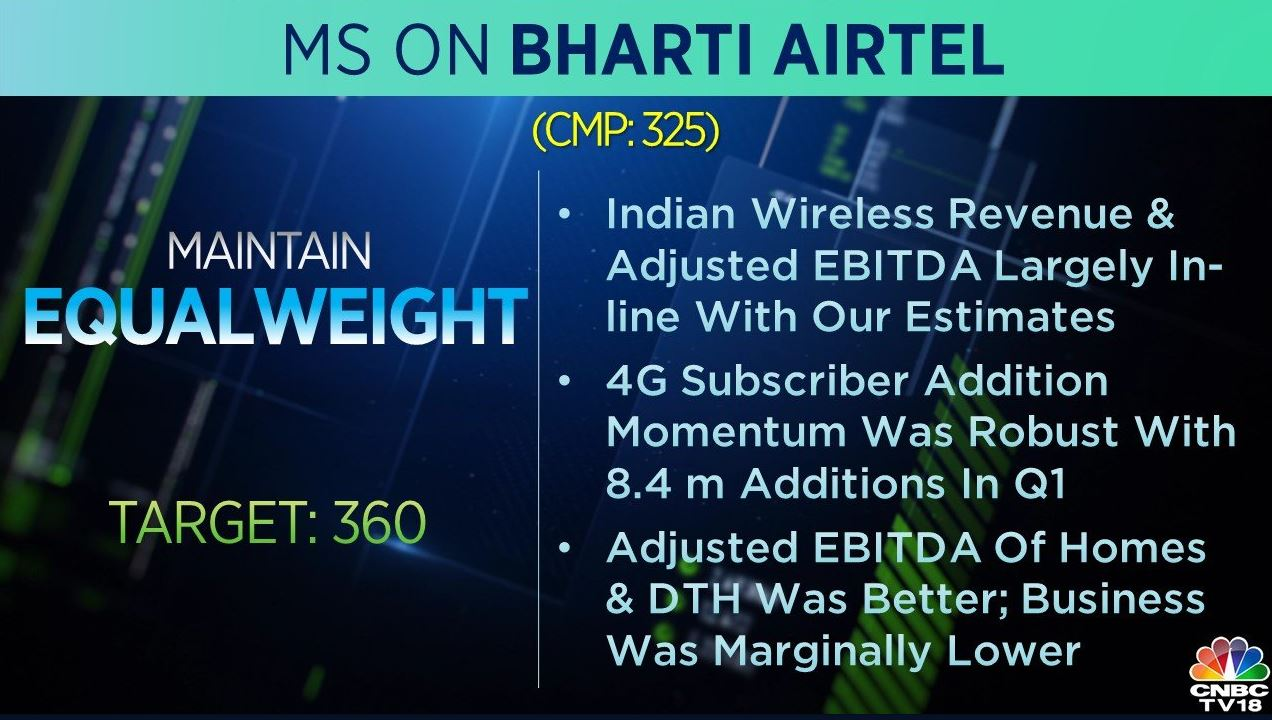 <strong>Morgan Stanley on Bharti Airtel:</strong> The brokerage is 'equal-weight' on the stock with a target of Rs 360 per share. Indian wireless revenue and adjusted EBITDA largely in-line with estimates, it said, adding that 4G subscriber addition momentum was robust with 8.4 million additions in Q1.