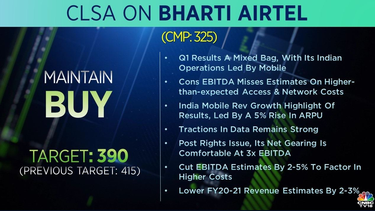 <strong>CLSA on Bharti Airtel:</strong> The brokerage has a 'buy' call on the stock but has cut its target to Rs 390 per share from Rs 415 earlier. According to CLSA, Q1 results are a mixed bag, with its Indian operations led by mobile. India mobile revenue growth highlight of results, led by a 5 percent rise in ARPU, it added.