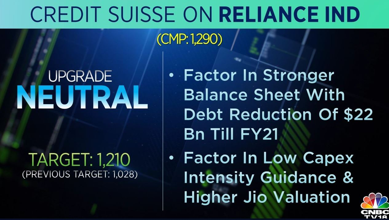 <strong>Credit Suisse on Reliance Industries:</strong> The brokerage upgraded the stock to 'neutral' and raised its target price to Rs 1,210 from Rs 1,028 per share. The brokerage is factoring in a stronger balance sheet with a debt reduction of $22 billion till FY21 and low capex intensity guidance.