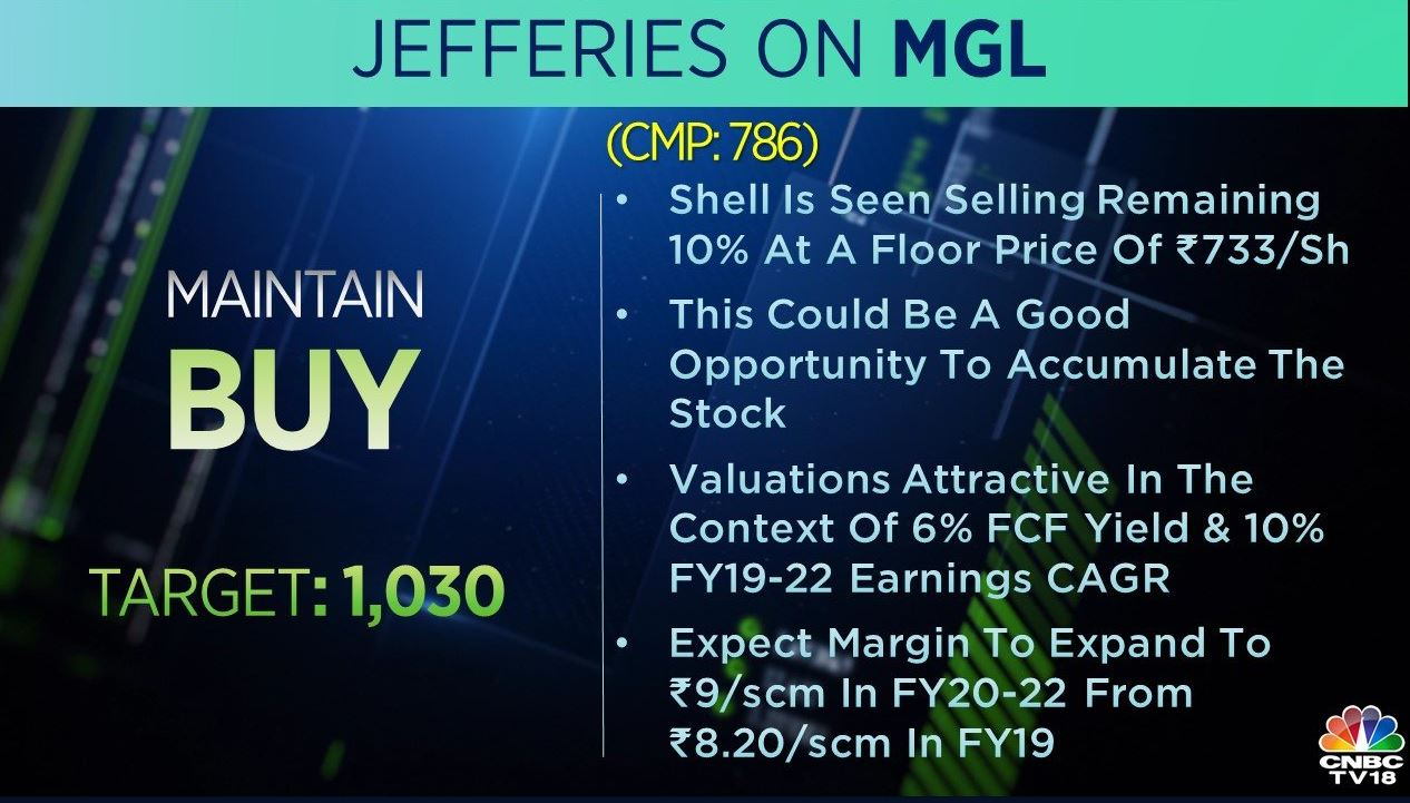 <strong>Jefferies on Mahanagar Gas:</strong> The brokerage has a 'buy' call on the stock with a target at Rs 1,030 per share. The brokerage expects the margin to expand to Rs 9/standard cubic metre in FY20-22 from Rs 8.20/scm in FY19. This could be a good opportunity to accumulate the stock, it said.