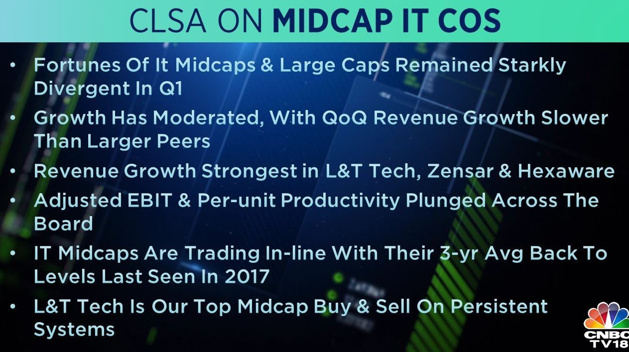 <strong>CLSA on Midcap IT</strong>: As per the brokerage, the space is trading in-line with its 3-year average back to levels last seen in 2017. Most midcaps stay optimistic on FY20 growth with generally moderated outlook, it said. L&T Tech is CLSA's top midcap 'buy'.