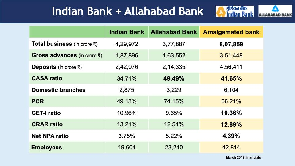 Consolidated business of Indian Bank and Allahabad Bank is Rs 8,07,859 crore.