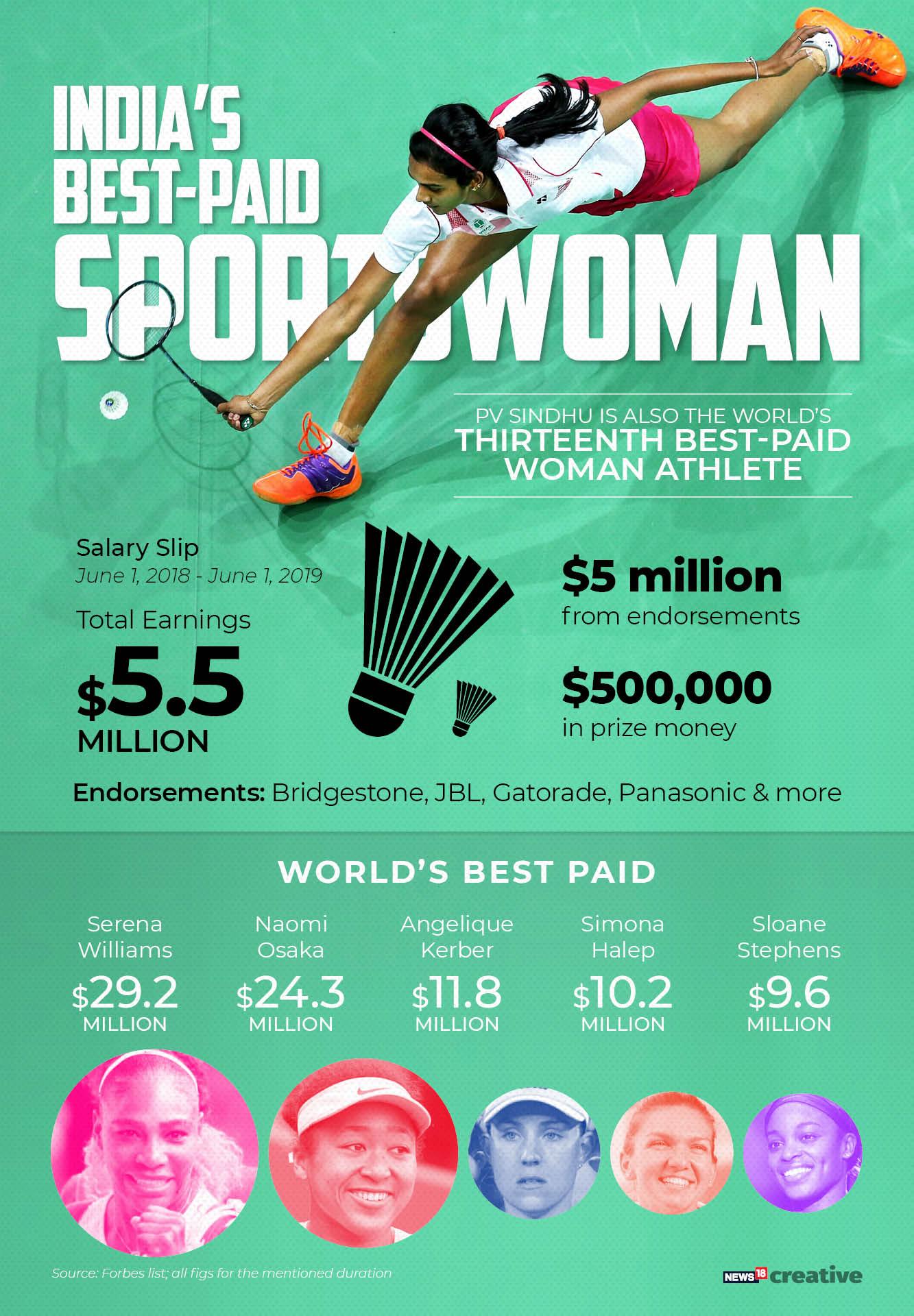 Best paid female athletes PV Sindhu