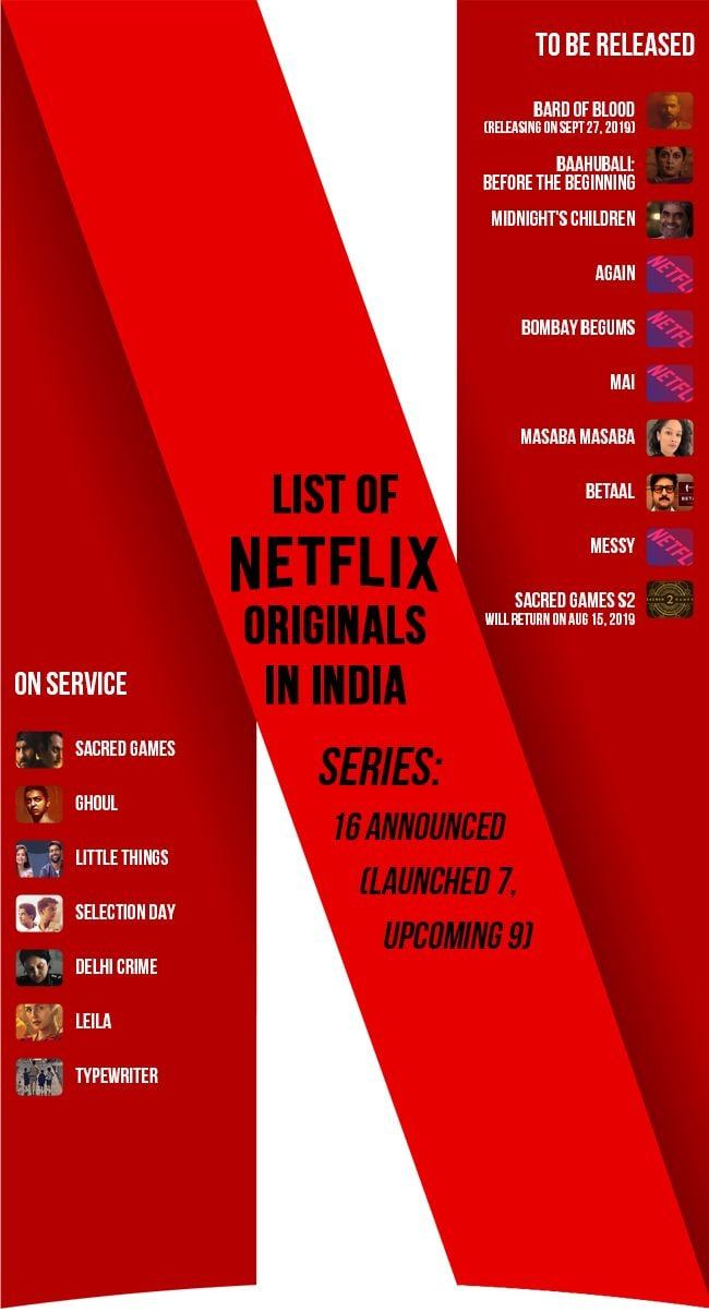Netflix: Our members in India watch more on their mobiles than