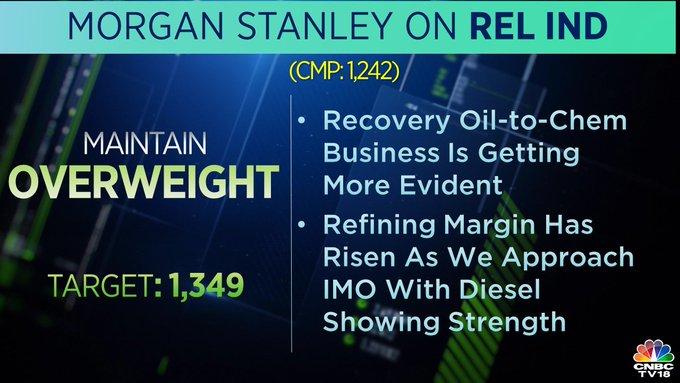 Morgan Stanley on Reliance: The brokerage maintained 'overweight' on Reliance Industries with a price target of Rs 1,349 per share. It said that the recovery in oil-to-chemical business is getting more evident.