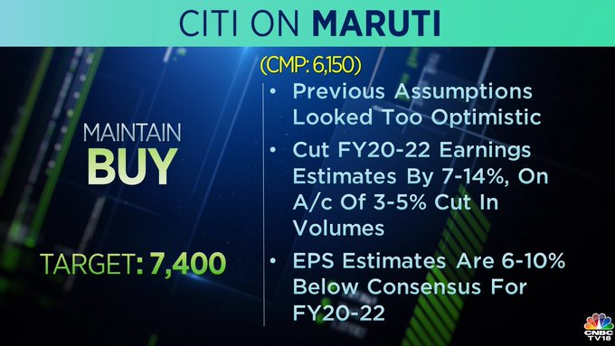 Citi Research on Maruti Suzuki: Citi Research remained bullish on Maruti Suzuki with a target price of Rs 7,400 per share. The brokerage cut its FY20-22 earnings estimates by 7-14 percent on account of 3-5 percent cut in volumes.