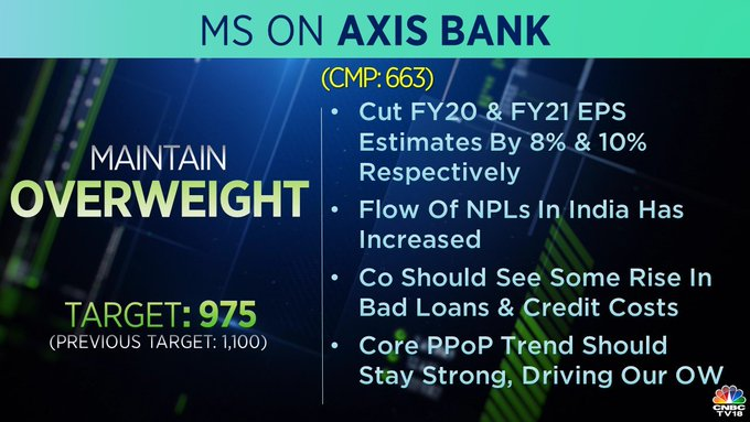 Morgan Stanley on Axis Bank: Morgan Stanley maintained 'overweight' on Axis Bank but cut the target price to Rs 975 from Rs 1,000 per share. The company should see some rise in bad loans and credit costs, it said.