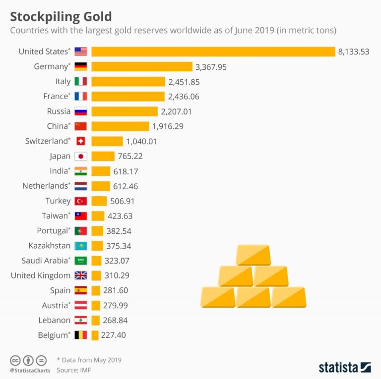 Stockpiling Gold: The countries with the largest gold reserves
