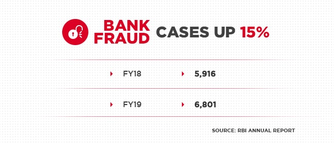 Rbi Annual Report Reveals Lenders Take Nearly 5 Years To Detect Large Fraud Cnbctv18 Com