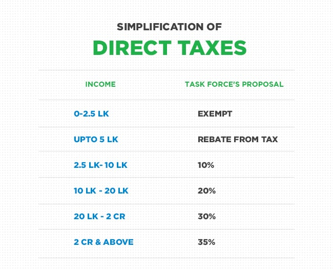 Proposed tax slab by task force