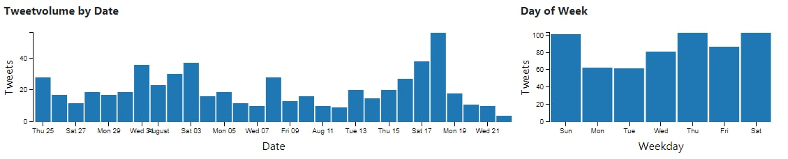 Daily tweet volume of Harsh Goenka