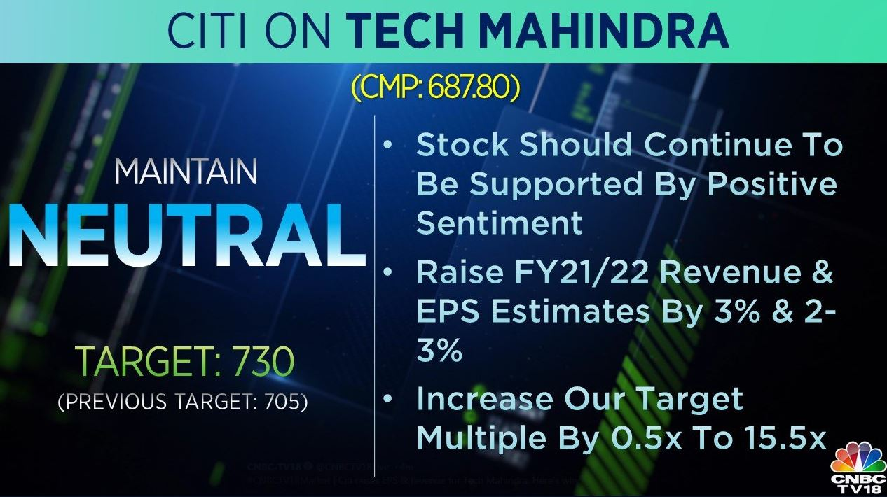 <strong>Citi on Tech Mahindra:</strong> The brokerage maintains 'neutral' call on the stock and has raised its target to Rs 730 per share from Rs 705 earlier. The stock should continue to be supported by positive sentiment, it said, raising FY21-22 revenue and EPS estimates by 3 percent and 2-3 percent.
