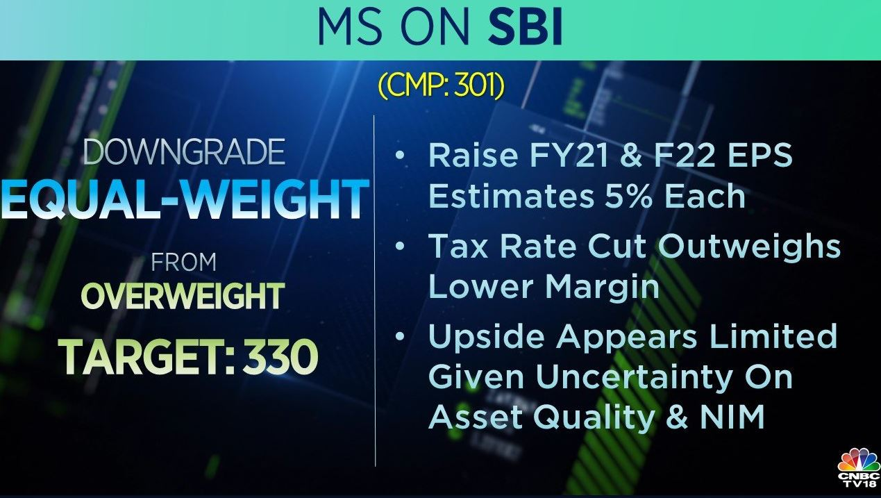 <strong>Morgan Stanley on SBI:</strong> The brokerage downgraded the stock to 'equal-weight' from 'overweight' with a target of Rs 330 per share. It added that upside appears limited given uncertainty on asset quality and net interest margin.