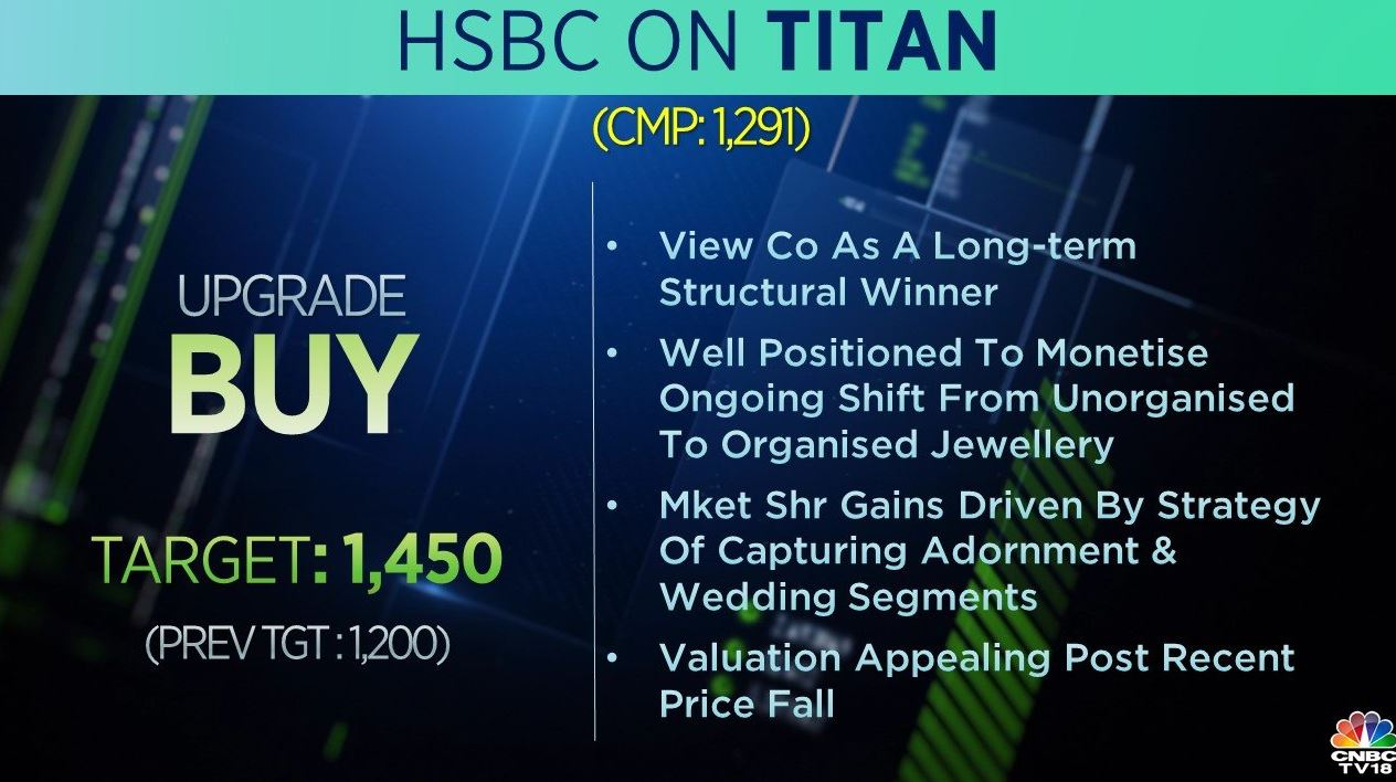 <strong>HSBC on Titan:</strong> The brokerage upgraded Titan to 'buy' and raised its target price to Rs 1,450 per share from Rs 1,200 earlier. HSBC views Titan as a long-term structural winner, well-positioned to monetise ongoing shift from unorganised to organised jewellery in India.